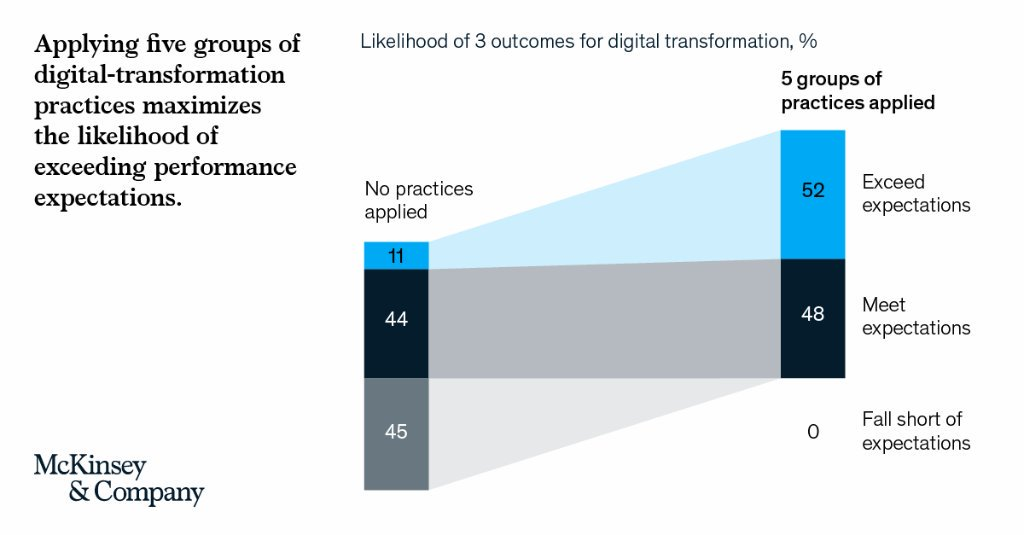 Adhering to a well-defined set of digital-transformation practices lifts the likelihood of exceeding profit expectations to more than 50 percent. mck.co/32NQRzV