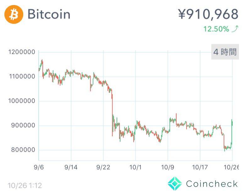 #Bitcoin $BTCここ上に抜けたら100万復活★てかビットコインやアルトコイン関係なく、全仮想通貨が爆上げ。仮想通貨ユーザーおめでとうございます🎉