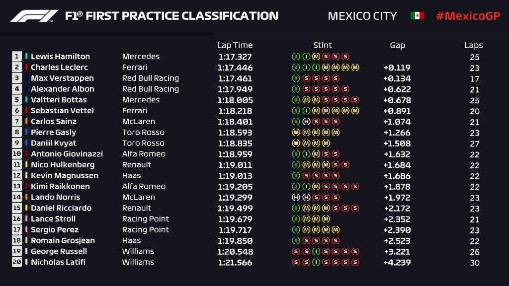 F1 | GP Messico, FP1: Hamilton precede Leclerc e Verstappen 1