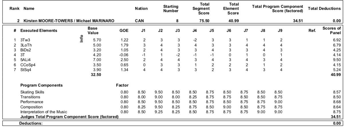 GP - 2 этап. Skate Canada International Kelowna, BC / CAN October 25-27, 2019 - Страница 14 EHw62TdXUAAVxU-?format=jpg&name=large
