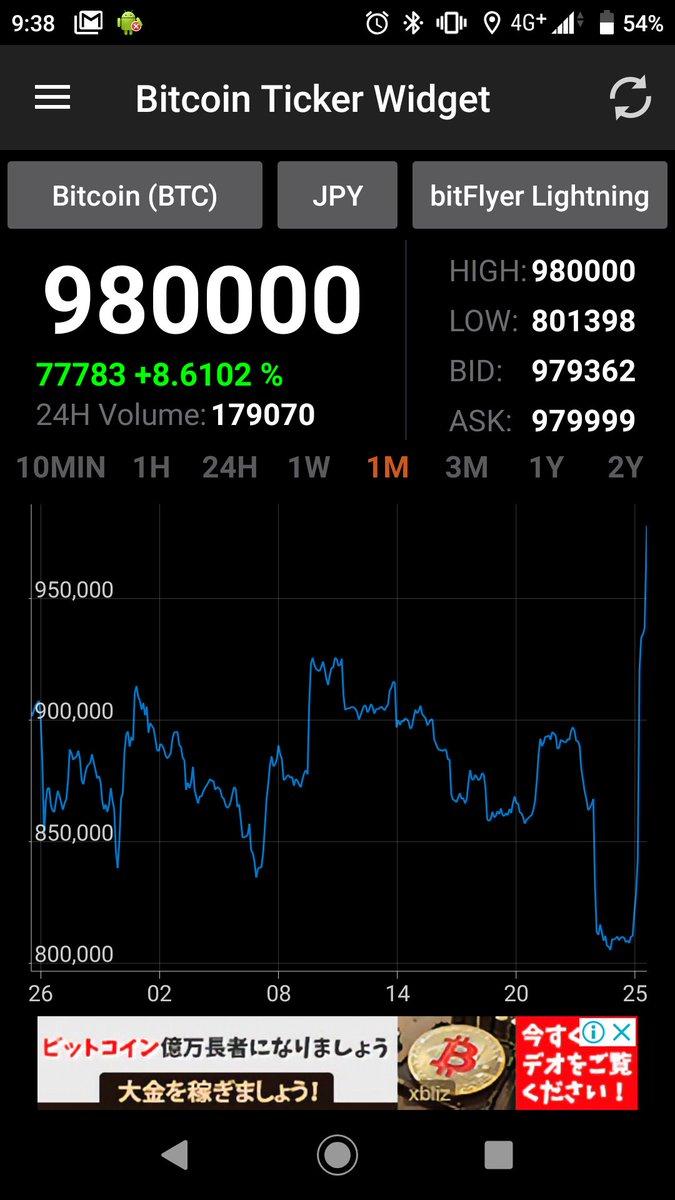 仮想通貨のアホみたいなチャート久しぶり