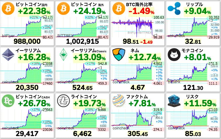 ビットコインを筆頭に仮想通貨全面高久しぶりの急上昇特に材料が出た訳じゃなさそうだけど移動平均線からの反発