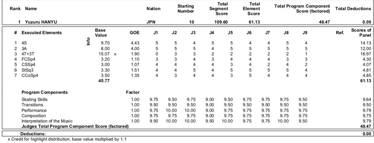 GP - 2 этап. Skate Canada International Kelowna, BC / CAN October 25-27, 2019 - Страница 14 EHxU2QGX0AAEv3o?format=jpg&name=medium