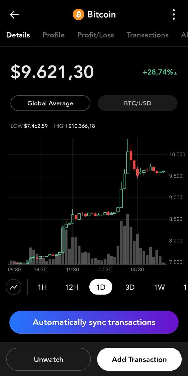 Bitcoin punta alla 'resistenza finale' dei 51.000$, mentre Ether si avvicina ai 4.000$