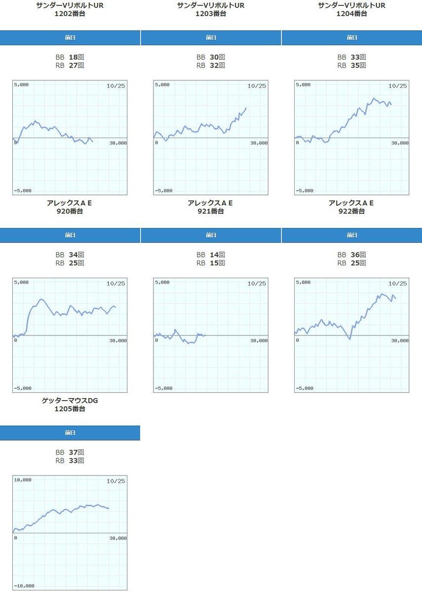メガガイア 清水 町 伏見 台 データ