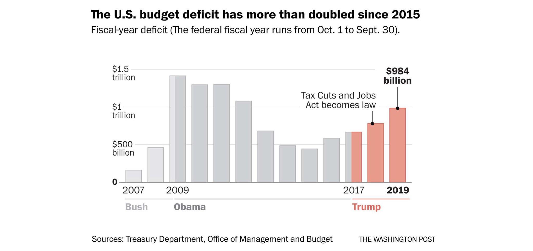 Déficit dos EUA