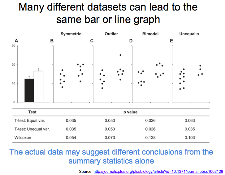 Designing better figures for small studies: Why you shouldn't use bar graphs for continuous data and what to do instead (A Thread in Q&A format, with figures from our new @CircAHA paper)  https://t.co/vnLdq4I9zT https://t.co/0Gvy7hXFrO