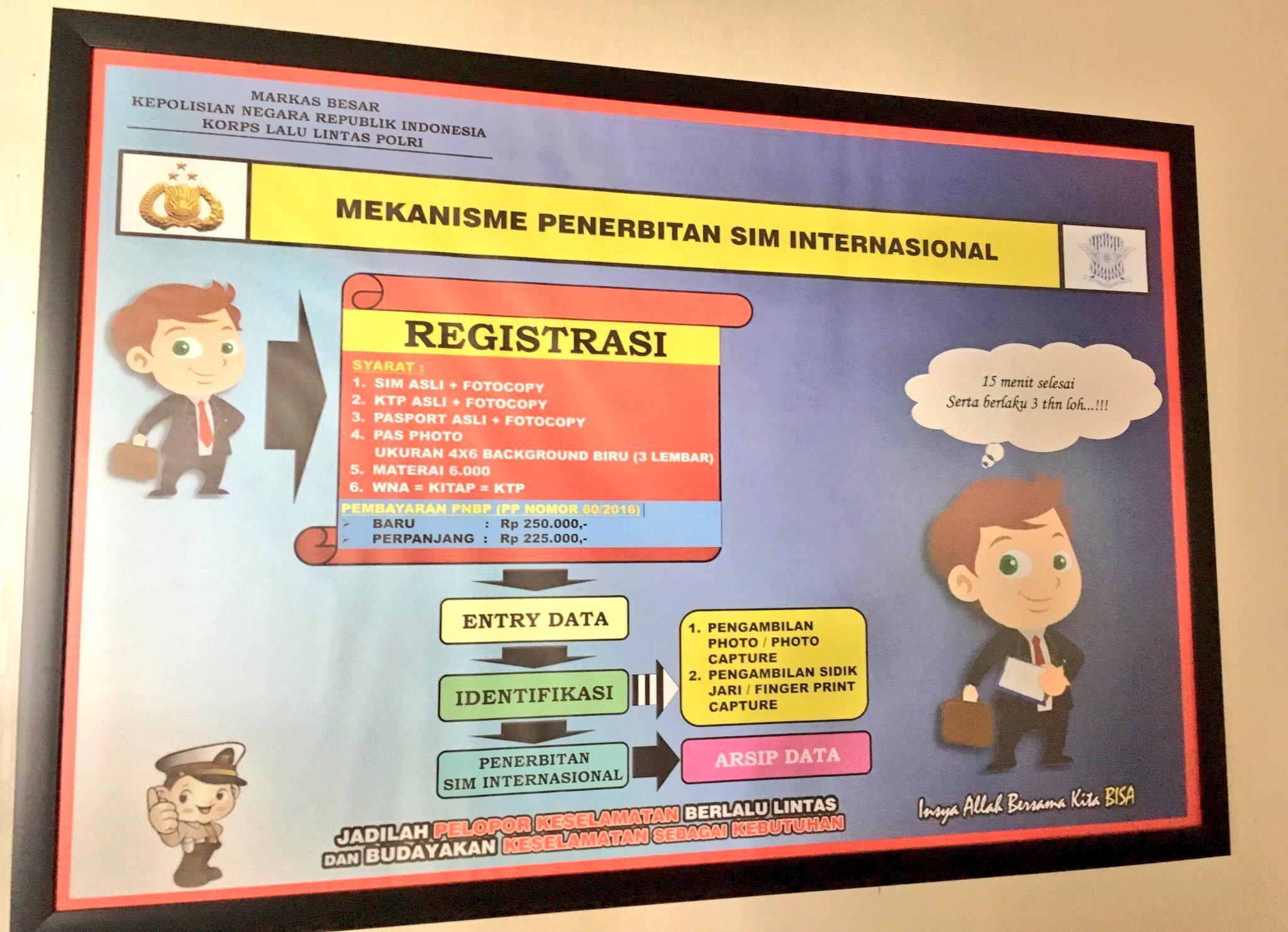 Mekanisme penerbitan/pembuatan SIM Internasional