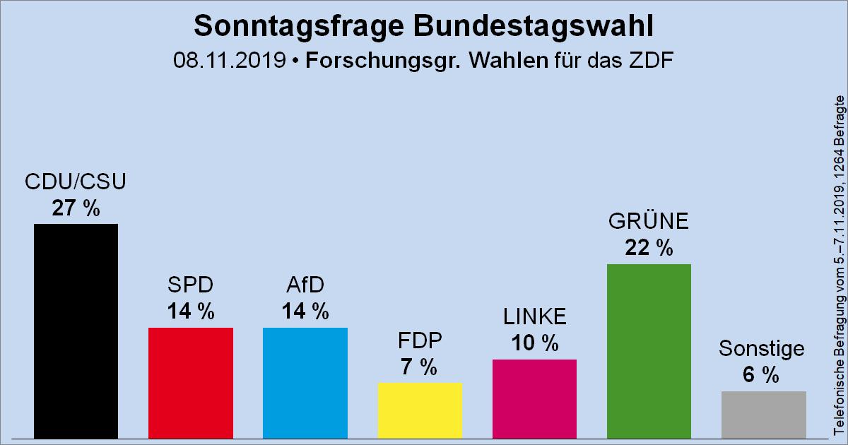 Sonntagsfrage zur Bundestagswahl • Forschungsgruppe Wahlen / ZDF (Projektion): CDU/CSU 27 %   GRÜNE 22 %   SPD 14 %   AfD 14 %   DIE LINKE 10 %   FDP 7 %   Sonstige 6 % ➤ Übersicht: https://www.wahlrecht.de/umfragen/ ➤ Verlauf: https://www.wahlrecht.de/umfragen/politbarometer.htm…