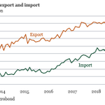 Image for the Tweet beginning: German exports increased more than