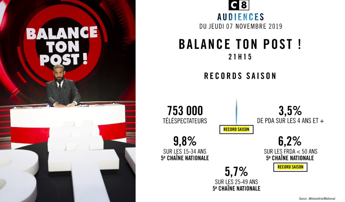 📈 #Audiences : @C8TV   🔴 #BalanceTonPost ! : RECORDS SAISON 753 000 téléspectateurs   🔴 #BalanceTonPost ! ça continue : 1ère chaîne TNT 📌 3ème chaîne nationale sur les 15-34 ans et les FRDA <50 ans 📌 531 000 téléspectateurs