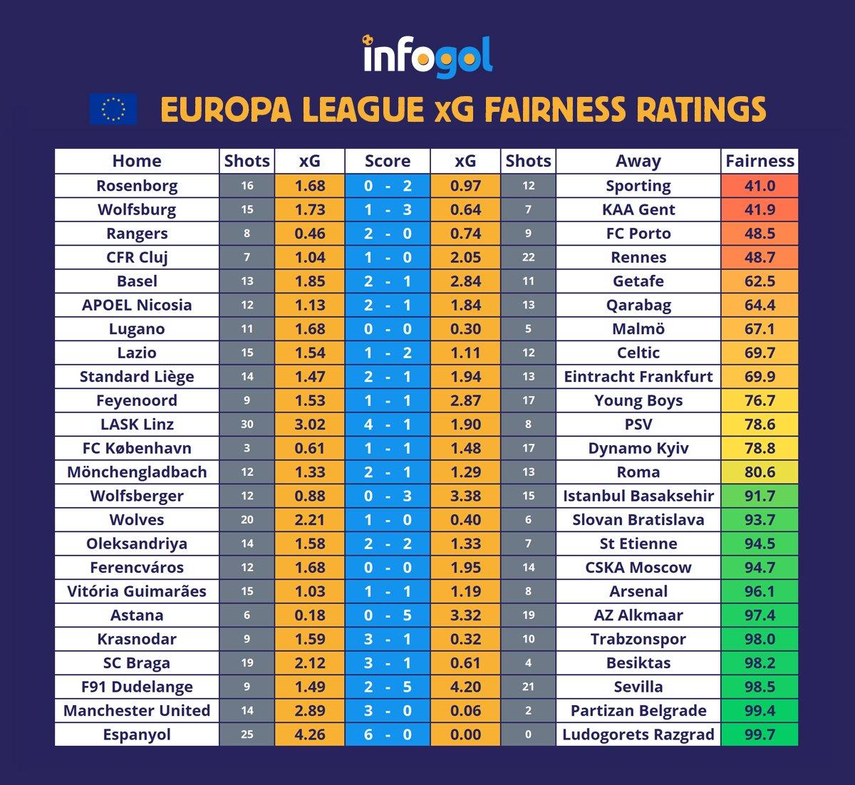 лига европа кръг 4