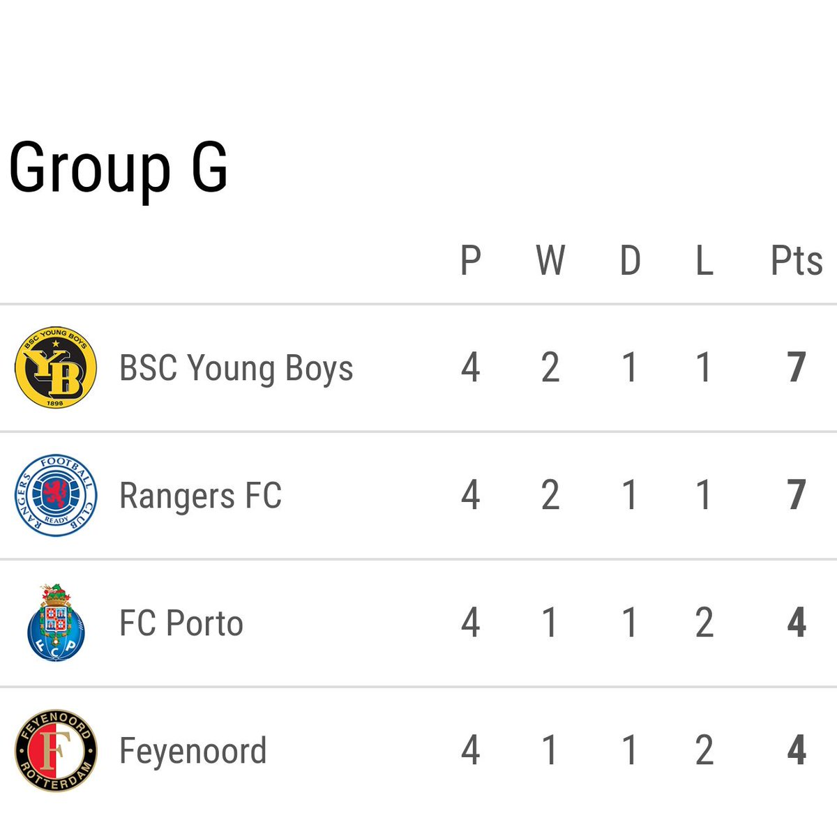Who's winning Group G   #UEL