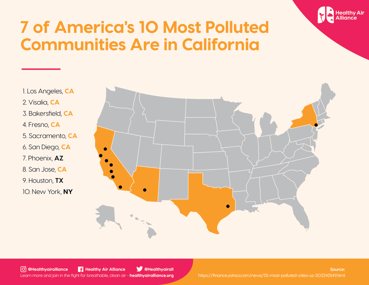 #ICYMI: In the @LungAssociation's recent air quality report, California was home to the top five most polluted cities in the U.S. Help Californians embrace cleaner fuels and greener mobility – for the sake of children and communities across our state: