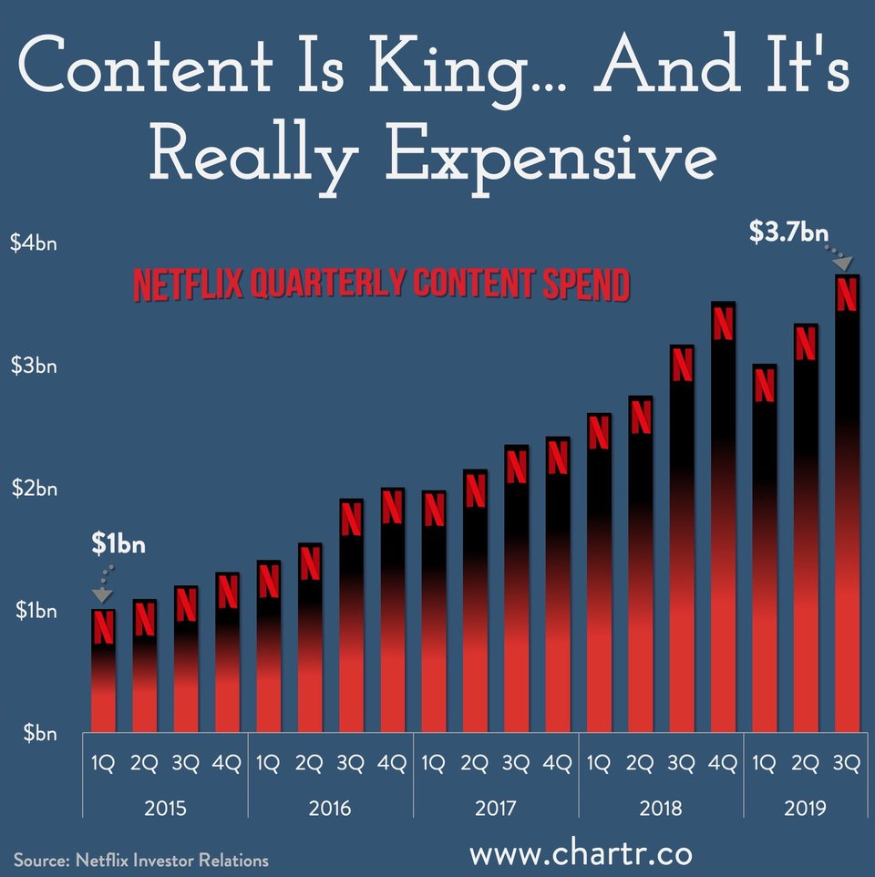 Your Netflix subscription isnt expensive but check out how much Netflix is spending just on content every quarter. Close to four billion US dollars! Source: buff.ly/36vjQuq