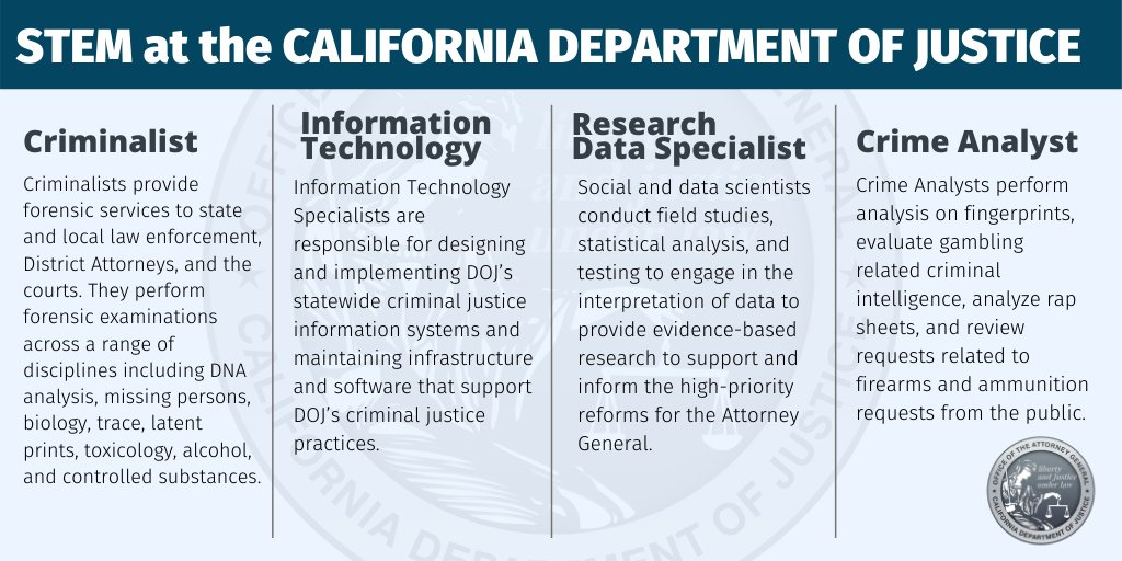 Today is #NationalSTEMDay! You might not think of the Department of Justice as somewhere you can put your STEM skills to work, but from forensics to IT, many STEM specialists call CADOJ their home.   To learn more about jobs open at the department, visit:  https:// oag.ca.gov/careers/job-va cancies  … <br>http://pic.twitter.com/JBkJe80Lfy