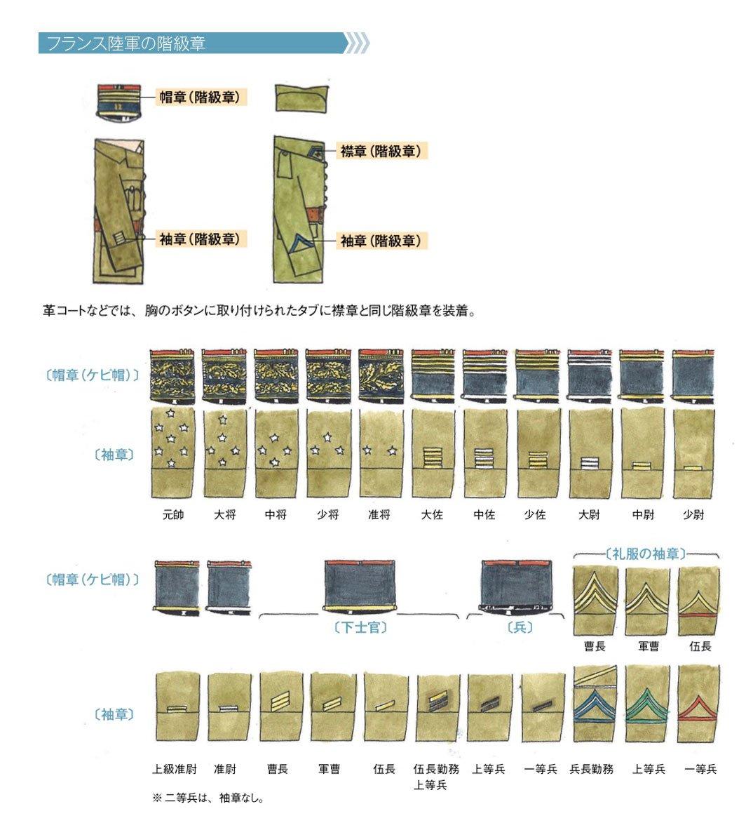 フランス陸軍の階級一覧 - Ranks in the French Army - JapaneseClass.jp