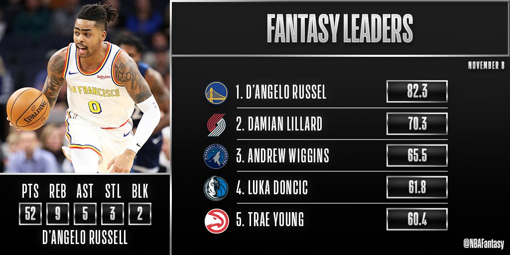 Fantastic fantasy performances all around the Association tonight, but D'Angelo Russell's career-high 52 PTS lifts him to the top of the leaderboard.  D-Lo is the #NBAFantasy Player of the Night! https://t.co/aEzFCMjkYs