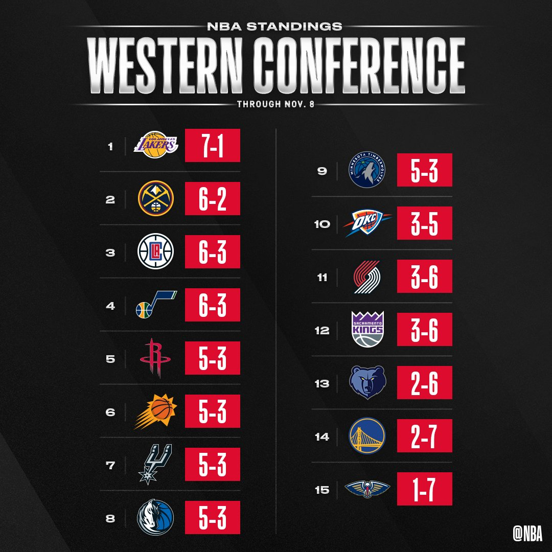 👀 the NBA standings through Friday's action! https://t.co/3dyHCp2sm1
