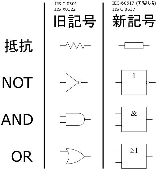 敵「おい貴様、ギザギザの電気抵抗を描くな。それは古い規格だ。新規格の長方形の抵抗を描け!」 僕「なるほど。統一化は良いことだ。君は完全に正しい。ところで、君は当然、抵抗だけじゃなく、論理ゲートも新規格を使ってるよね?誰も使ってないけど、君は正方形の論理ゲートを描いてるんだよね?」