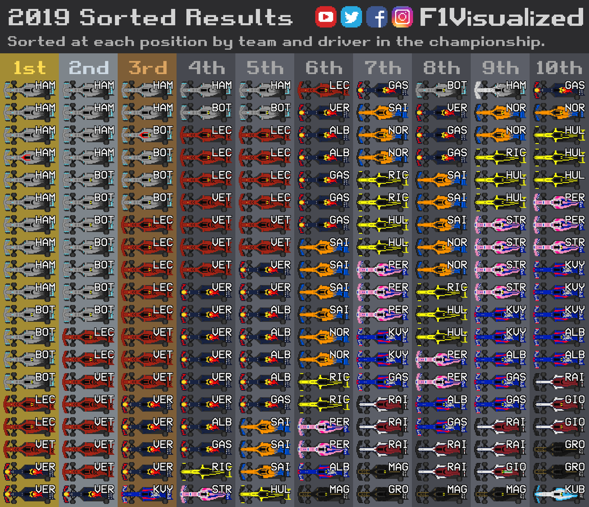 F1visualized On Twitter 2019 Sorted Results After 19 Races F1 Formula1