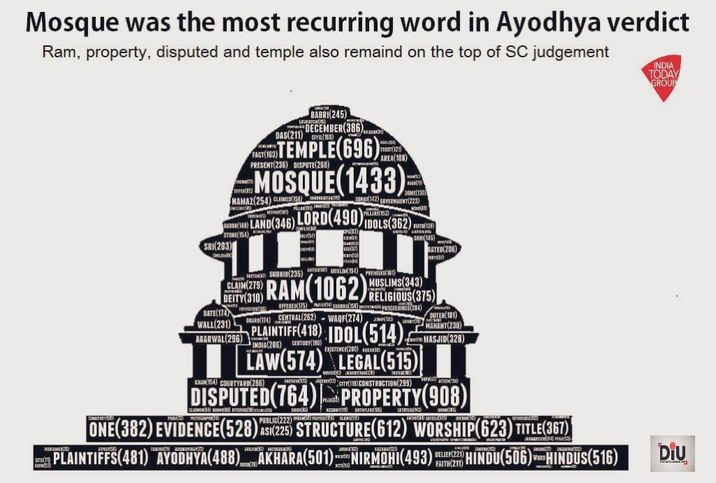 Welcome the historic judgement of the Hon'ble Supreme Court. This has brought joy and relief to people of both communities from a long-standing dispute. #AYODHYAVERDICT #021Disrupt19 #AyodhyaHearing