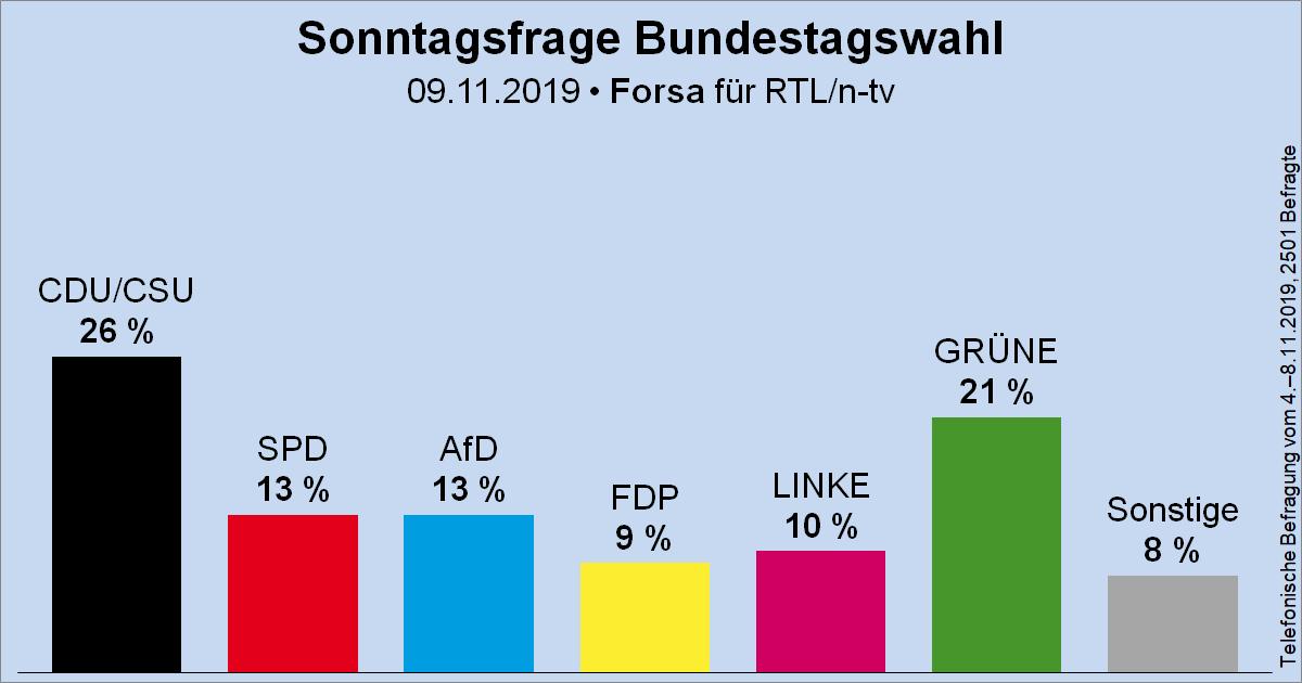 Sonntagsfrage zur Bundestagswahl • Forsa für RTL/n-tv: CDU/CSU 26 %   GRÜNE 21 %   SPD 13 %   AfD 13 %   DIE LINKE 10 %   FDP 9 %   Sonstige 8 % ➤ Übersicht: https://www.wahlrecht.de/umfragen/ ➤ Verlauf: https://www.wahlrecht.de/umfragen/forsa.htm…