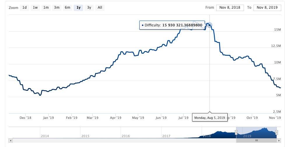 Bitcoin Cash Halving Termine History