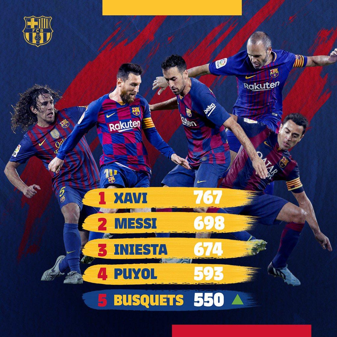😍 @5sergiob ✅ 550 Barça appearances! 💪 All-time 🔝5️⃣! Congrats, Busi! 🔵🔴👏