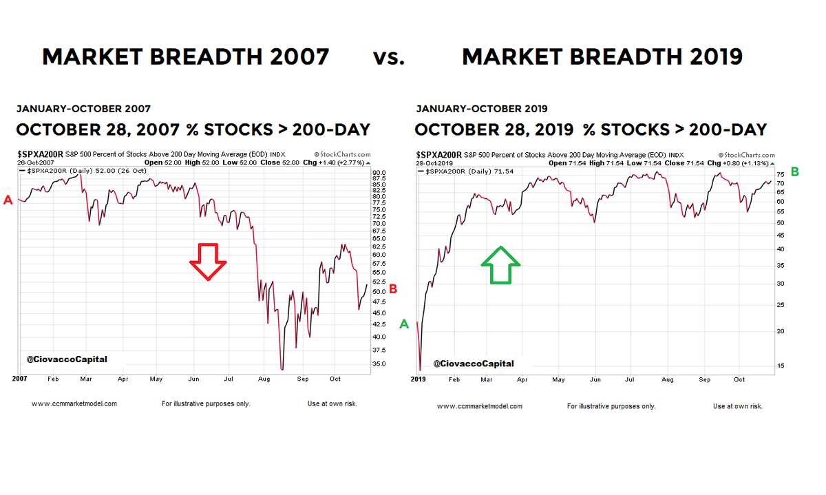 Chris Ciovacco On Twitter If We Compare Ytd Market Breadth On Sunday October 28 2007 To Ytd Market Breadth On Monday October 28 2019 We See They Are Almost Polar Opposites In