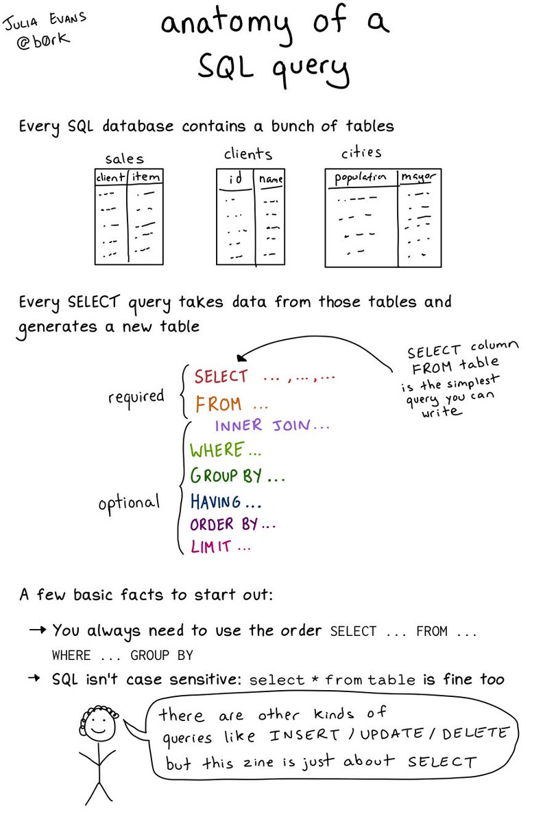 Julia Evans On Twitter Anatomy Of A Sql Query