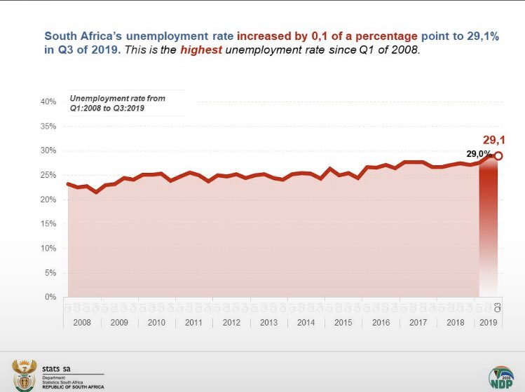 #unemployment Look at this graph! A ticking time-bomb!