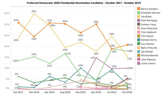 NH WH'2020 Dem poll (UNH/CNN): Long story short, it's a total cluster scholars.unh.edu/survey_center_…