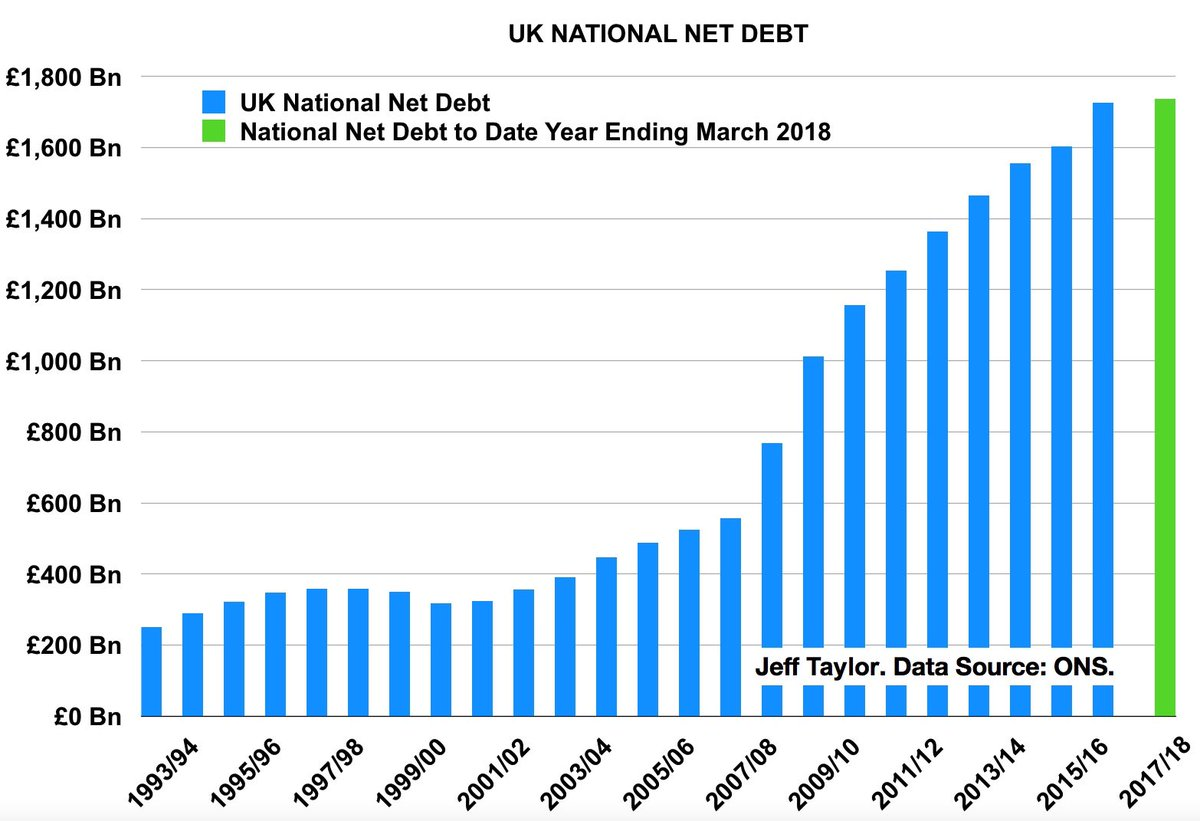 """James Melville on Twitter: """"Despite 9 years of austerity, The Tory ..."""