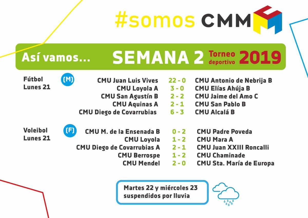 La segunda semana de nuestro #TorneoDeportivo estuvo acompañada de un buen desempeño deportivo refrescado por la lluvia ¡GRACIAS CHICOS POR EL ESFUERZO!  . . . #somosccmm #soycolegialpic.twitter.com/mMmNJWAd0E