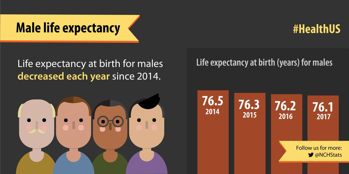 Life expectancy for American men drops for a third year