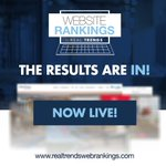 The results are in! The 2019 REAL Trends Website Rankings are live. View the top websites in the eight major categories and view the top real estate website in 2019! https://t.co/gNTaIuRLMq #realtrends #websiterankings #webdesign