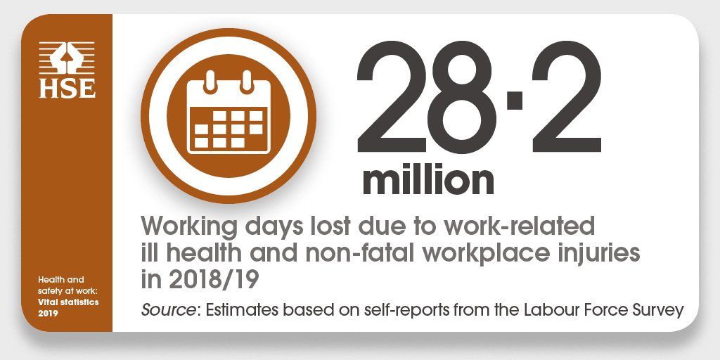 In 2018/19, Great Britain lost 28.2 million working days due to work-related ill-health and injury bit.ly/36gNnYO #WorkRight