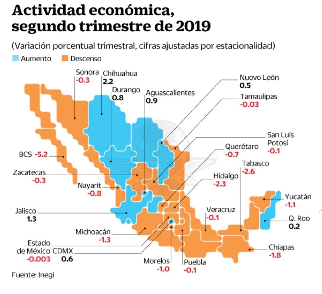 2/3 partes del país rezagado, 8 estados ya en #RecesiónEconómica, sólo 10 del norte y occidente del país crecen según @INEGI_INFORMA , Quintana Roo la excepción.pic.twitter.com/C3YhQuvV0V