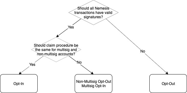 Catapult Migration Decision Tree