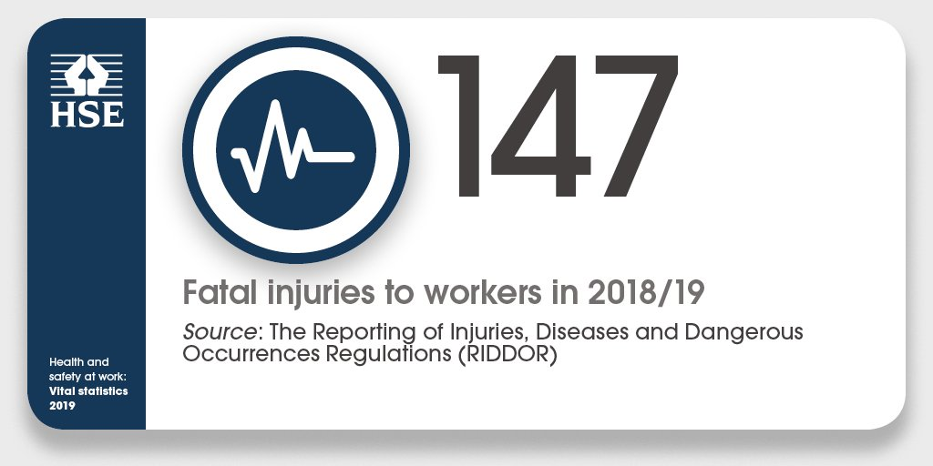 These figures should highlight to us all the vital importance of managing risk and promoting behaviours to improve the standard of good health and safety practice in the workplace bit.ly/2qWp9Tu #WorkRight