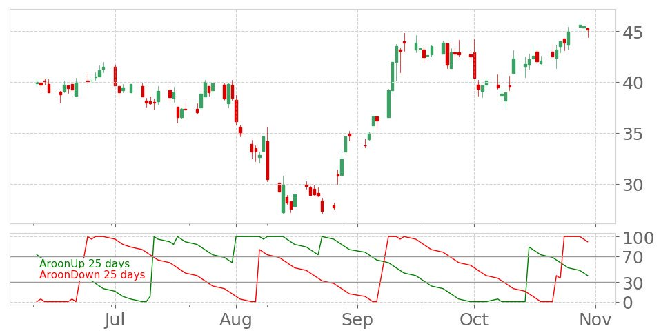 Tickeron On Twitter Tse S Aroon Indicator Reaches Into Uptrend On October 18 2019 View Odds For This And Other Indicators Https T Co Kh7nehctao Stockmarket Stock Technicalanalysis Money Trading Investing Daytrading News Today Https