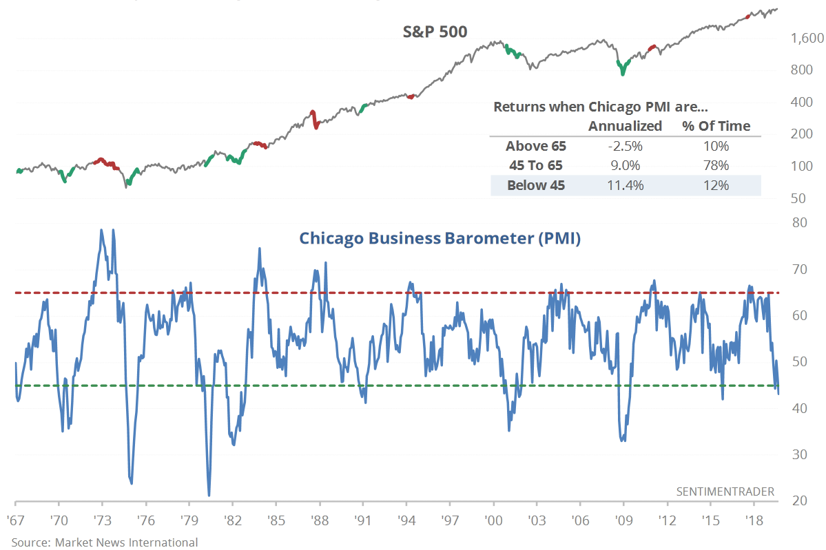 Chicago Business Barometer chart - comparison to S&P 500 index