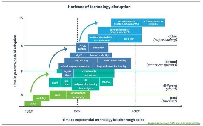 Dimensions Of #Technology Through Years. [#INFOGRAPHICS] By @Ronald_vanLoon @MikeQuindazzi #Innovation #DigitalTransformation #Mobility #CyberSecurity #BigData #IoT #AI #ArtificialIntelligence #IIoT Cc: @WorldTrendsInfo @alison_iot @mvollmer1 ht: @MikeQuindazzi #De cc: