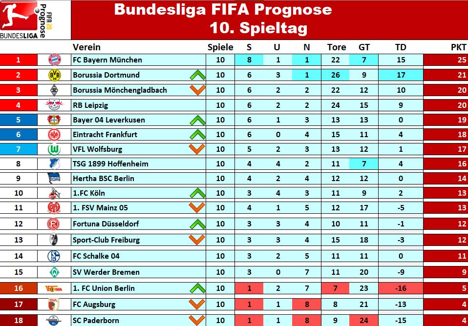 Fußballtabelle Deutschland