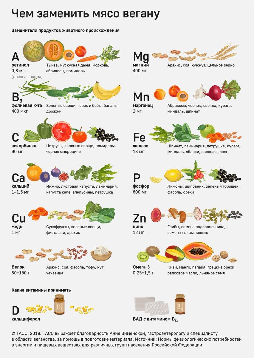 Какие витамины на диете можно