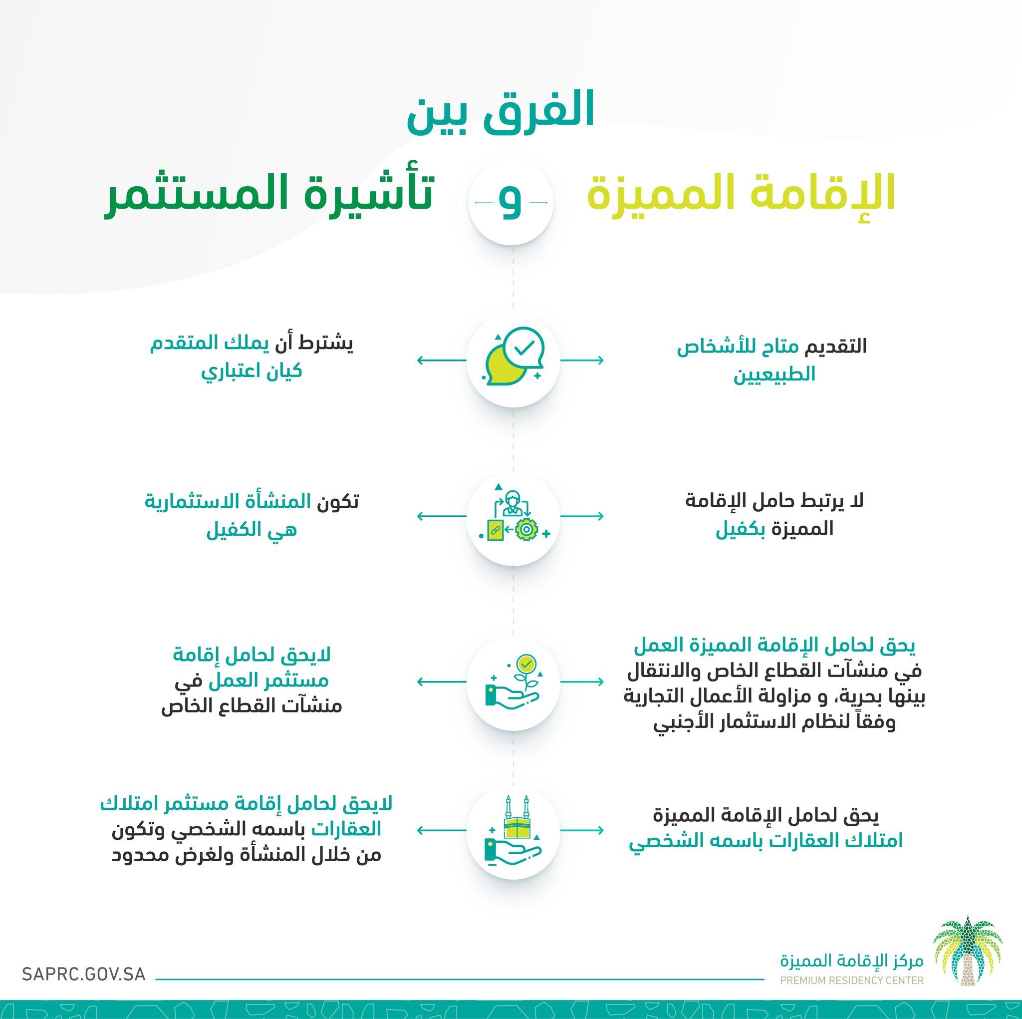 إنفوجرافيك ما الفرق بين الإقامة المميزة وتأشيرة المستثمر بالسعودية معلومات مباشر