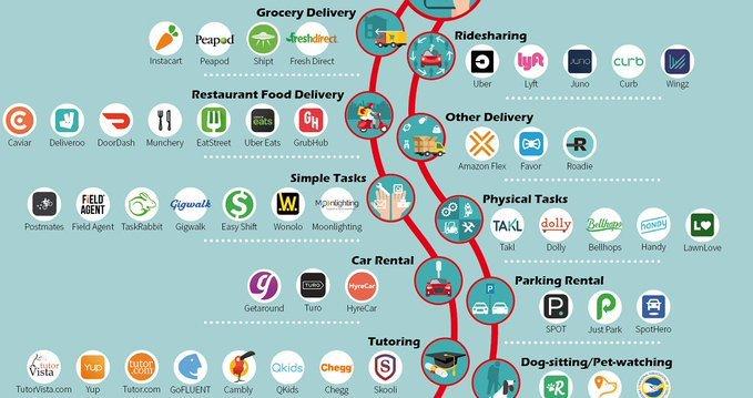 The 150 #Apps that power the #Gig economy! #slashers #retailtech #edtech #foodtech #fintech via @VisualCap @evankirstel @ipfconline1 @sallyeaves @HaroldSinnott @RichSimmondsZA @diioannid @Paula_Piccard @sebbourguignon @Fisher85M @jerome_joffre @LouisSerge @debraruh @AkwyZ