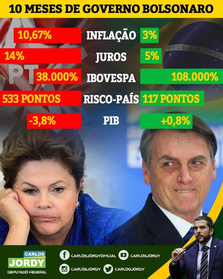 Como petista é burro ou intelectualmente desonesto e insiste em comparar a gestão deles com a nossa, a vontade que tenho é imprimir milhões de cartazes desses e espalhar pelo Brasil!