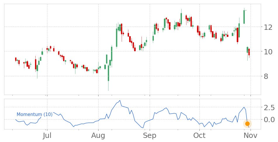 Tickeron On Twitter Amag Enters A Downtrend As Momentum Indicator Dropped Below The 0 Level On October 30 2019 View Odds For This And Other Indicators Https T Co Ybyrpaprl9 Amagpharmaceuticals Stockmarket Stock Technicalanalysis Money